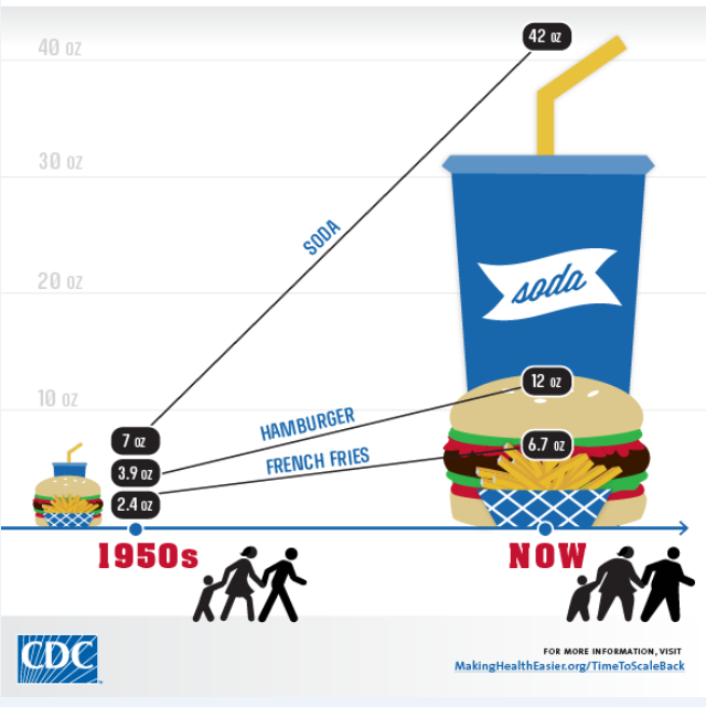 cdc the new abnormal portion sizes 1950s