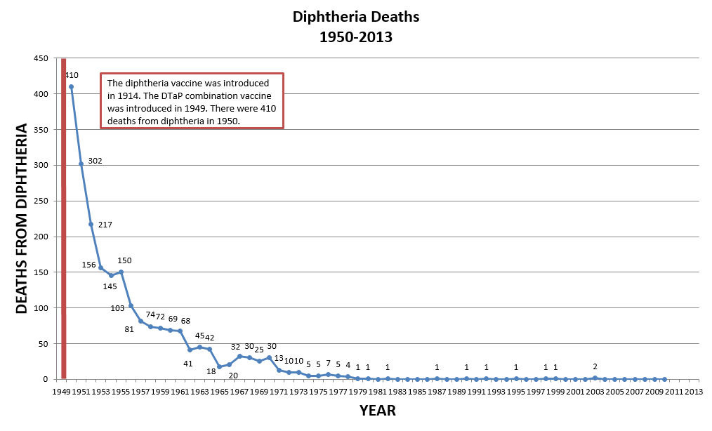Diphtheria Deaths
