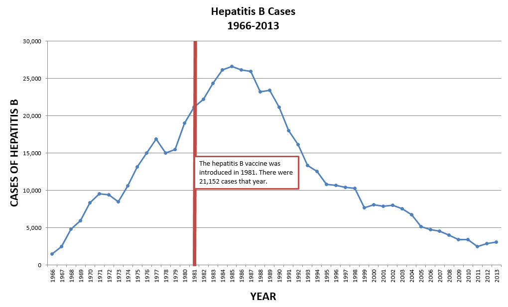 Hepatitis B Cases