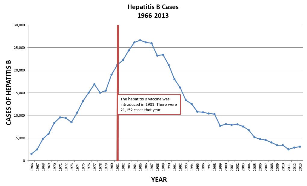 Hepatitis B Cases