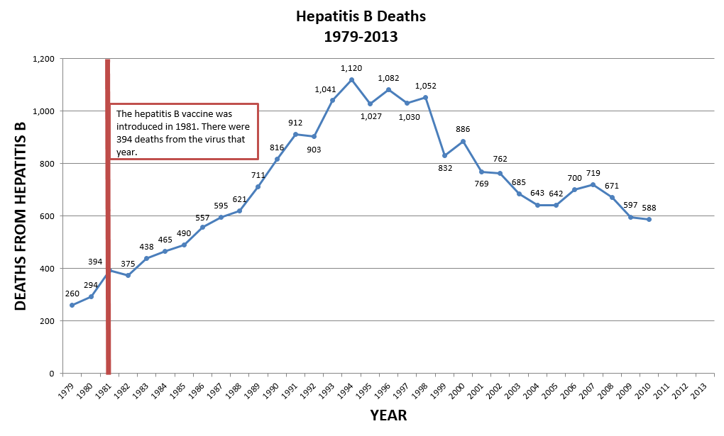 Hepatitis B Deaths