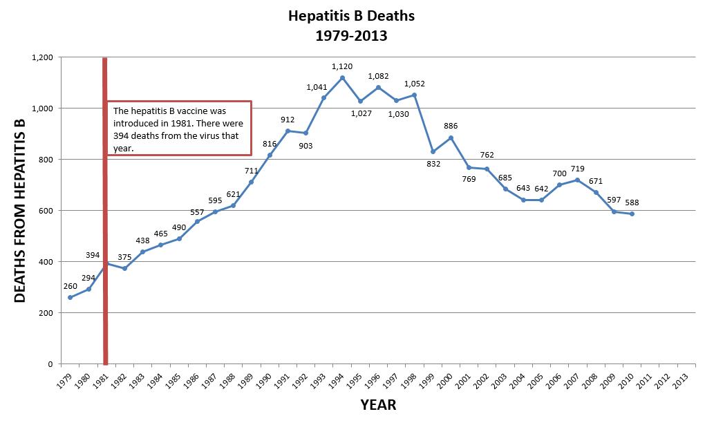 Hepatitis B Deaths