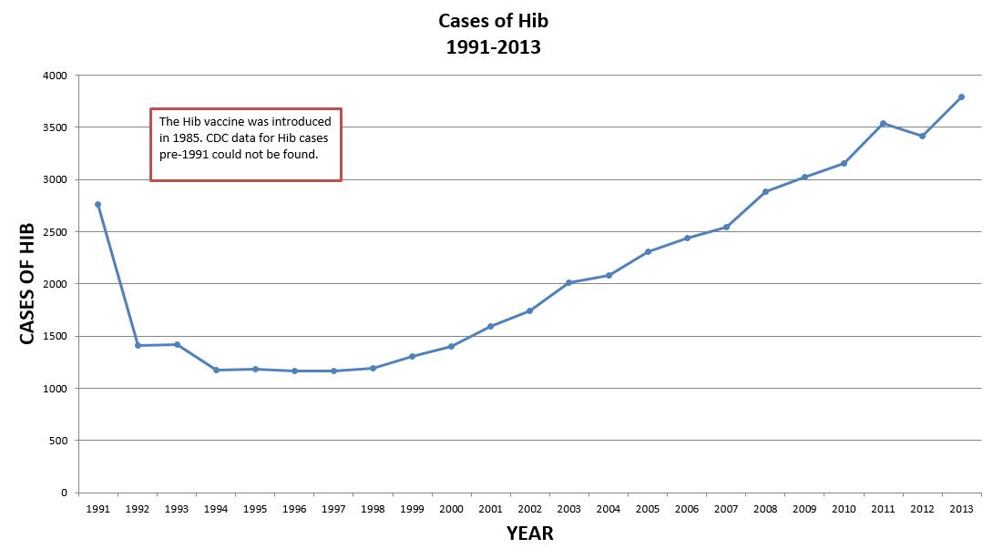 Hib Cases