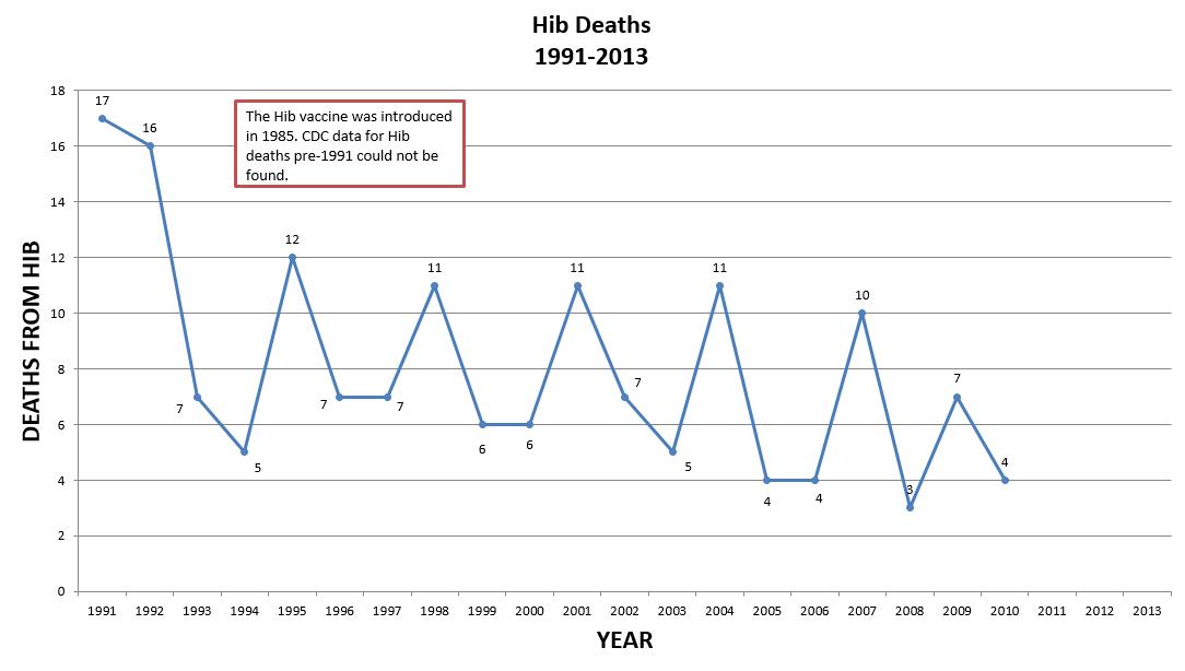Hib Deaths