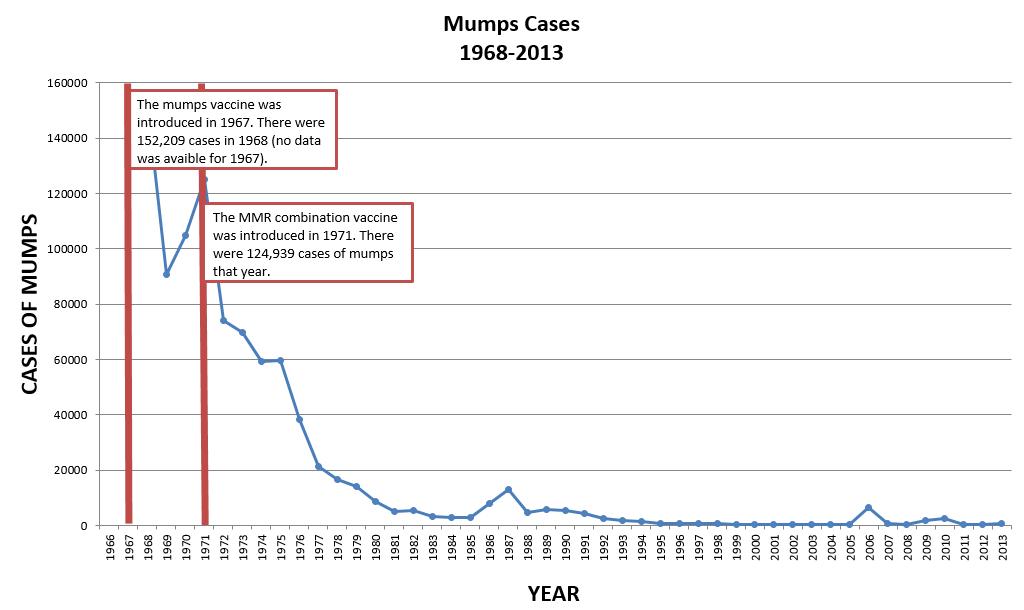 Mumps Cases