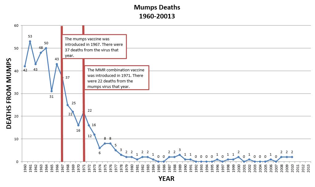 Mumps deaths