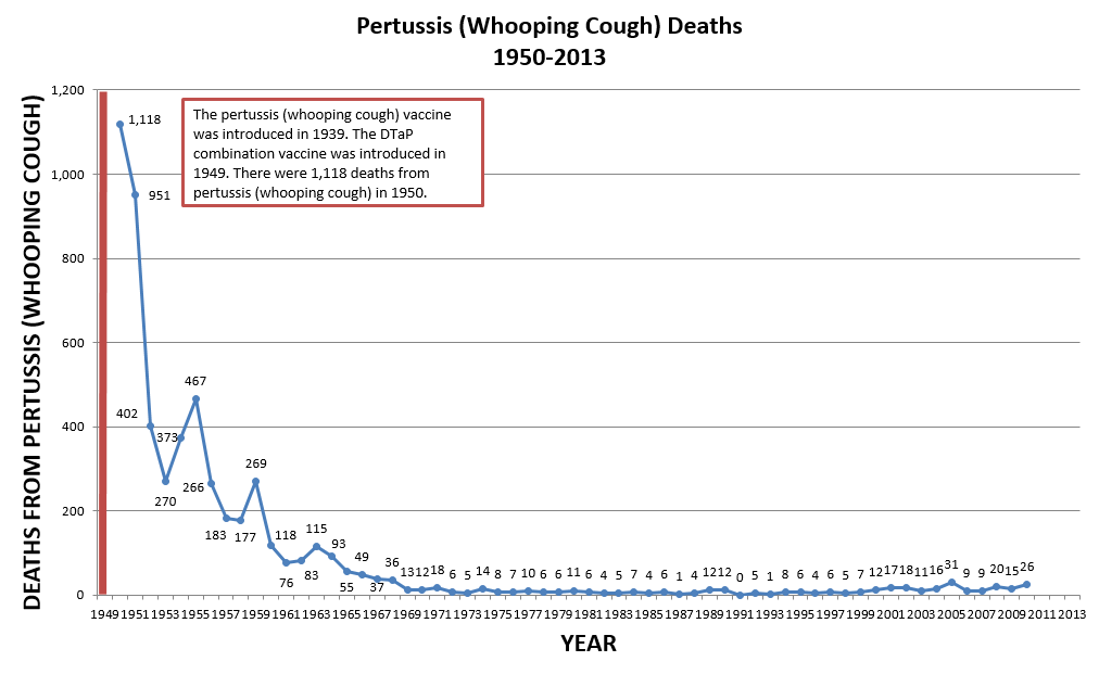 Pertussis (Whooping Cough) Deaths