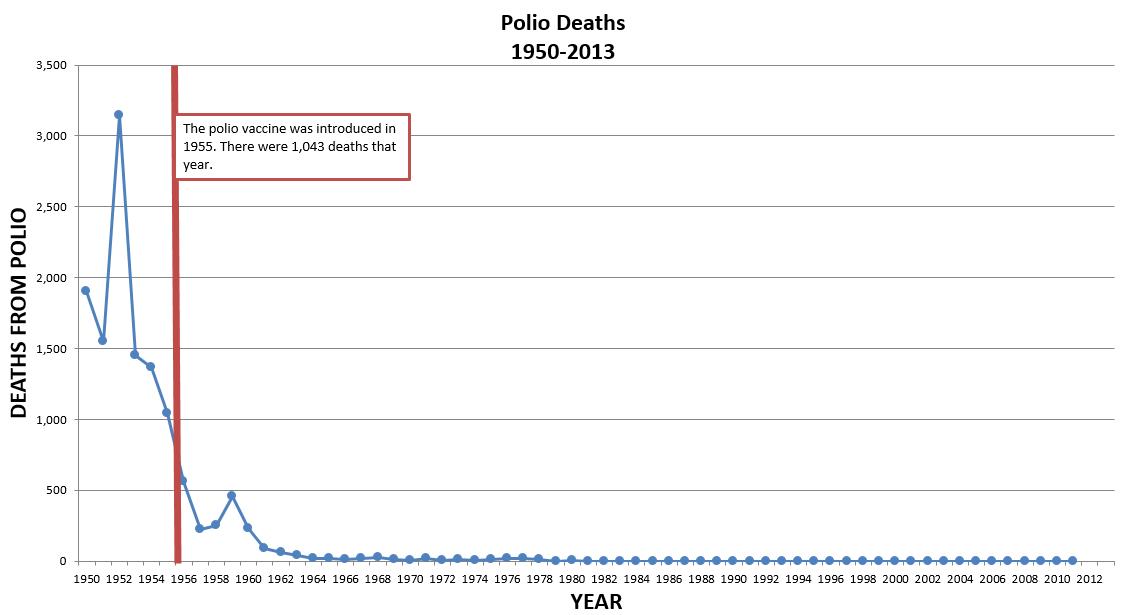 Polio Deaths