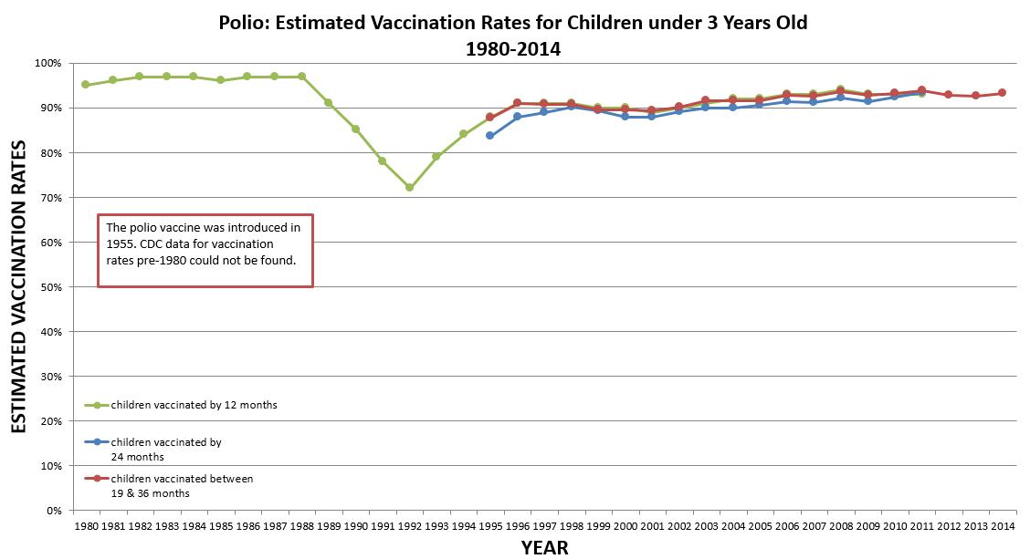 Polio Vaccination Rates
