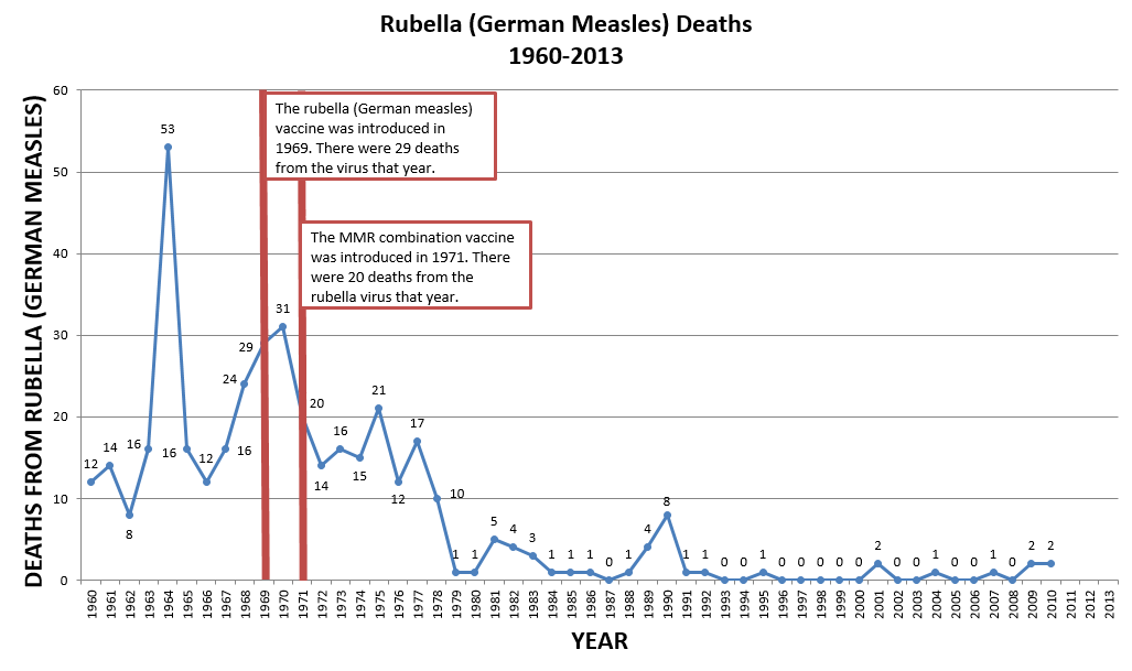 Rubella (German Measles) Deaths