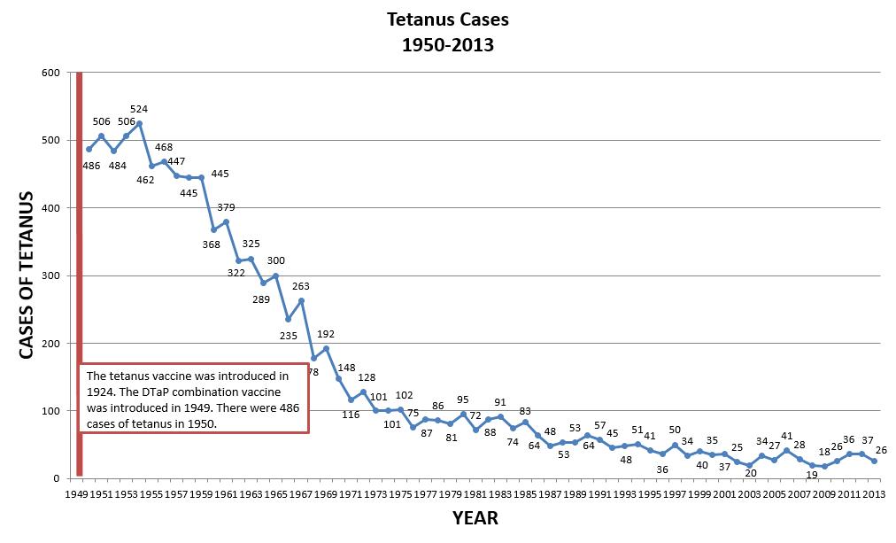 Tetanus Cases