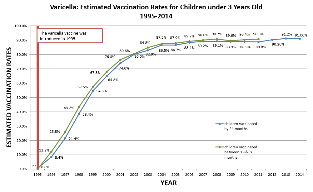 Varicella Vaccination Rates