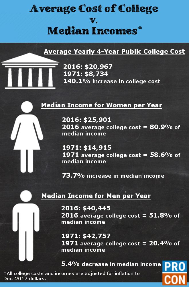 Median Incomes v  Average College Tuition Rates, 1971-2016