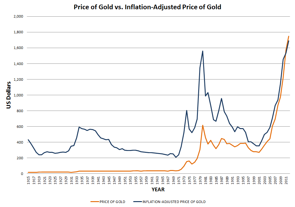 price of gold v inflation adjusted price of gold historical chart