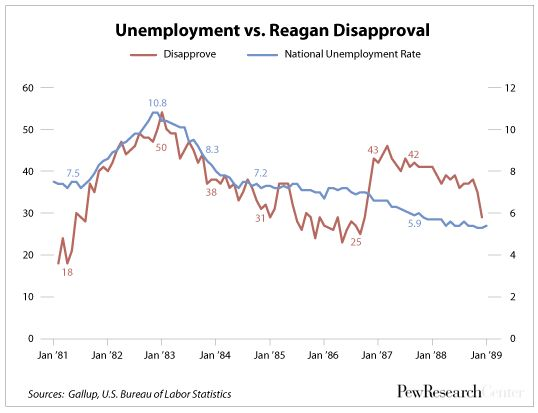 Reagan Unemployment Approval Ratings 1981-1989
