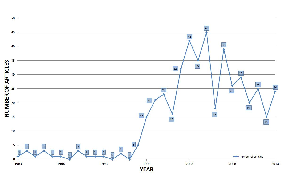 number of publications about DTC prescription drug advertising in medical journals 1976-2013