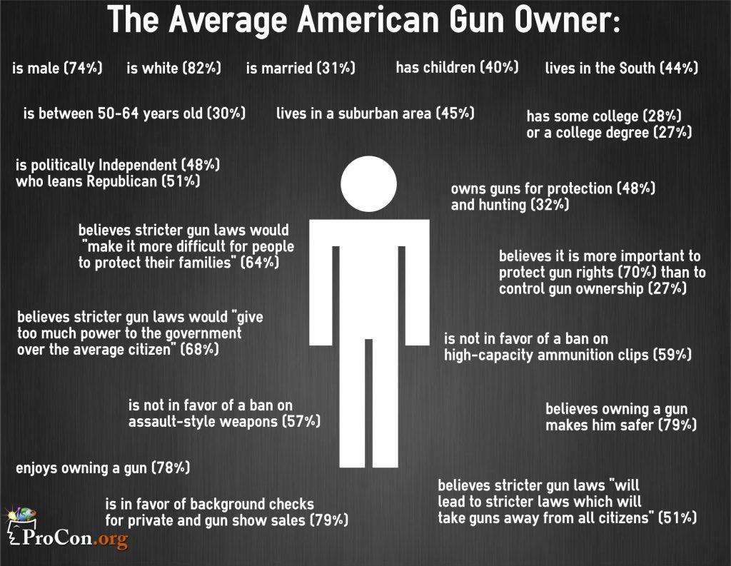 History of Gun Control - ProCon org