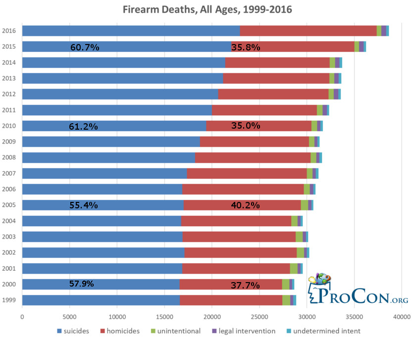 US Gun Deaths by Year - Gun Control - ProCon org